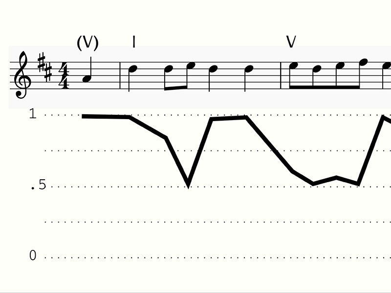 An image of a musical score and graph to illustrate computational and cognitive musicology.